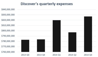 Analysts expect Discover's expenses to continue to increase.