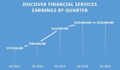 Discover Financial Services third quarter earnings beat analyst expectations.