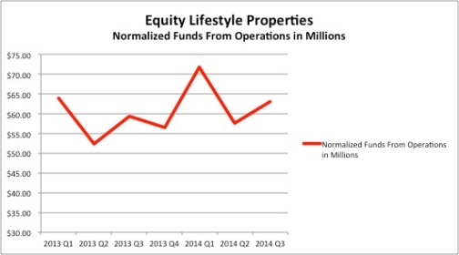 Equity Lifestyle Properties reported an improvement in its third quarter earnings.