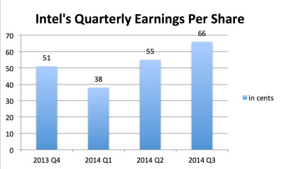 Intel's earnings have strengthened in recent quarters. Chart by Lei Xuan