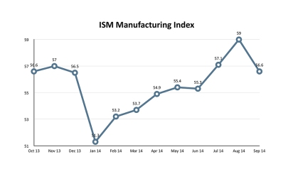 ISM Manufacturing Index Chart