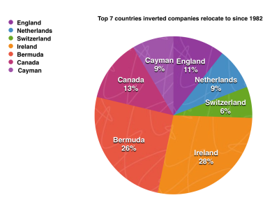 Bermuda and Ireland represent the top two countries inverted companies relocate to. (Data source: Bloomberg) Chart created by Mary Lee