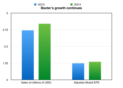 Baxter's sales exceeded Wall Street expectations in 3Q14 (Graph created by Mary Lee)