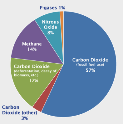 Global greenhouse gas emissions by type of gas; United States Environmental Protection Agency