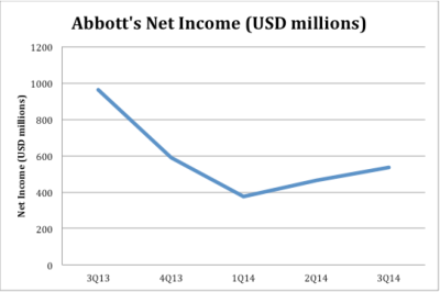 Abbott Laboratories net income over the past year. Graph created by Mary Lee