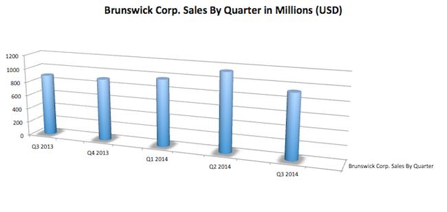 Brunswick Corp. Sales Chart
