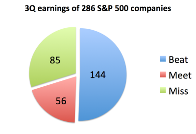 Nearly 70 percent of the 286 S&P 500 companies that reported 3Q earnings met or exceeded expectations. (data compiled by Bloomberg) Created by Mary Lee