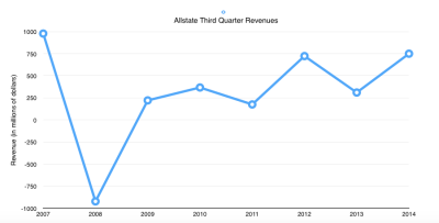 Colorado hailstorms took a chunk out of Allstate profits in the third quarter.