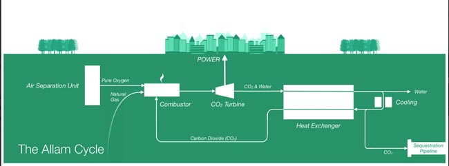 The power system Exelon Corp. is incorporating into its latest natural gas development. Courtesy of Net Power LLC website.