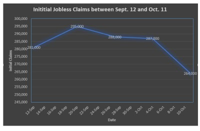 US Department of Labor/Nick Kariuki/Medill Initial claims have remained below 300,000 for five consecutive weeks.