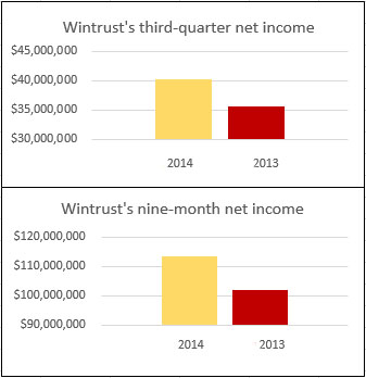 Despite an increase in net income for the third quarter, share prices for Wintrust Financial fell on Friday.