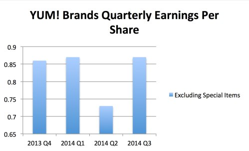 Yum! Brands Earning Per Share Graph From Quarter 4 2013 to Quarter 3 2014
