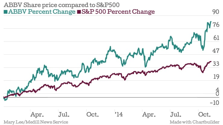 AbbVie shares have steadily increased since it spun off from Abbott two years ago (Created by Mary  Lee)