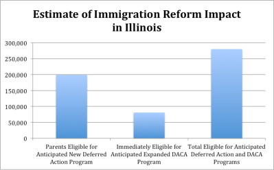 Data: The Migration Policy Institute