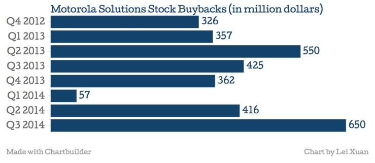 Moto Buybacks