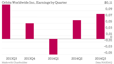 Orbitz-Worldwide-Inc-Earnings-by-Quarter-earnings-per-share_chartbuilder