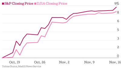 S-P-Closing-Price-DJIA-Closing-Price_chartbuilder