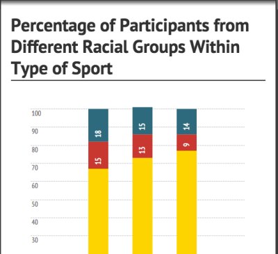 Only 9 percent of adolescent tennis players are African American, according to the United States Tennis Association. Click to view graphic.