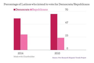 The majority of Latinos still vote Democratically, however there has been a significant decrease in Latino Democratic voters since 2010.
