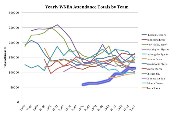 WNBA Chart