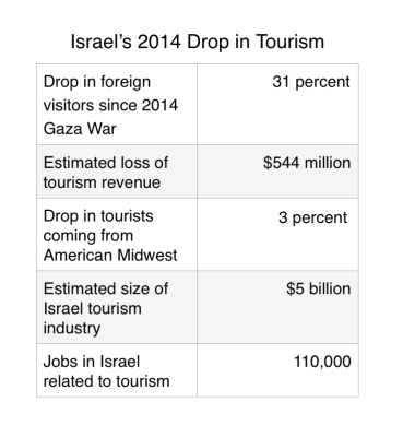 Israel's tourism rates have taken a sudden drop amidst turmoil.