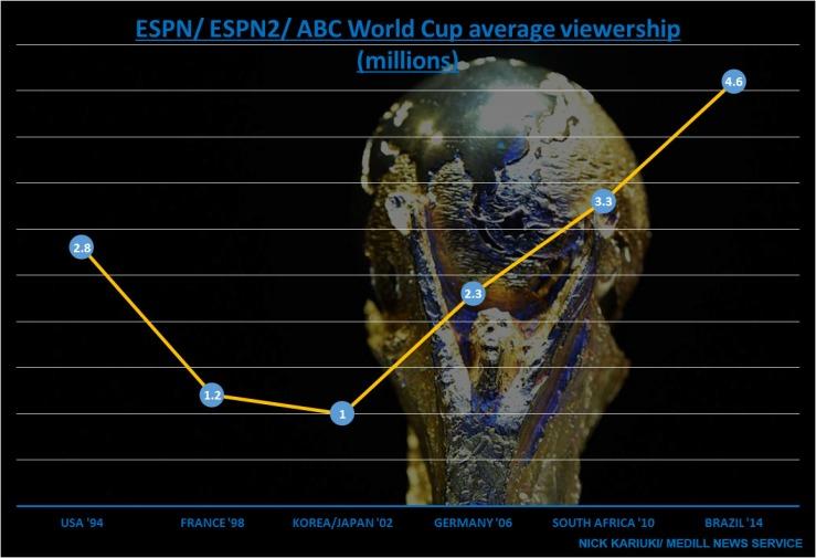 Average World Cup viewership since USA '94