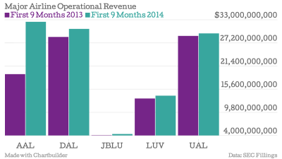 Major-Airline-Operational-Revenue-First-9-Months-2013-First-9-Months-2014_chartbuilder
