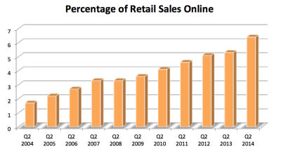 Percentage of e-commerce sales, helped by companies such as Amazon and eBay, has enjoyed a steady growth in the last decade. Data Source: U.S. Census Bureau