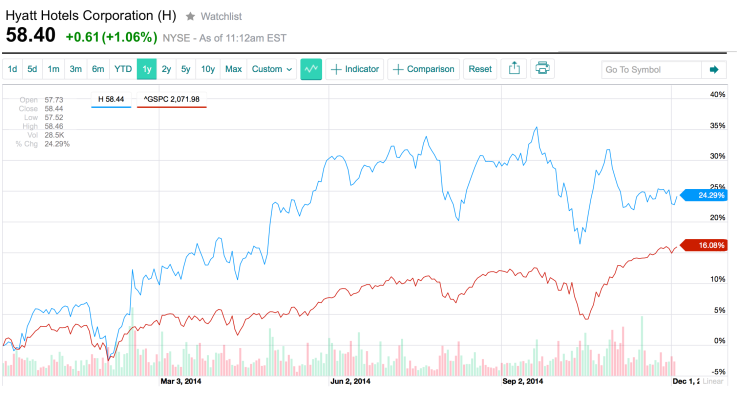 The chart from Yahoo Finance shows that shares of Hyatt (blue line) have consistently outperformed the S&P 500 (red line) in the most recent 52-week period. / YAHOO FINANCE