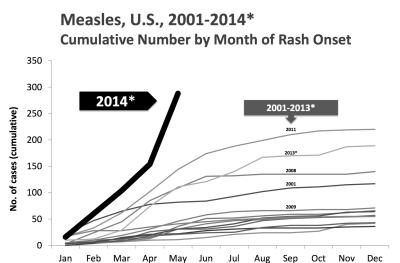 Measles 2014 increase