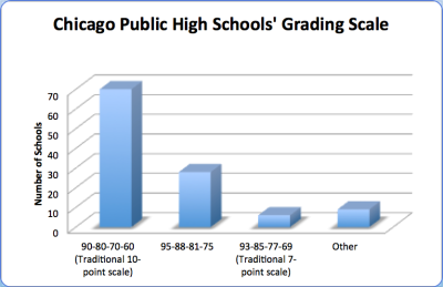 Bar Graph of Chicago Public High Schools' Grading Scales during 2009.