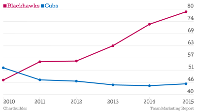 A look at Blackhawks and Cubs average price of admission since 2010.